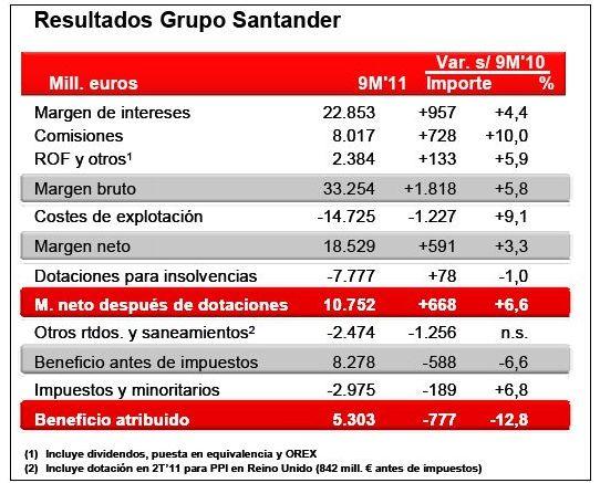 El grupo santander y la responsabilidad social corporativa for Sucursales banco santander valladolid