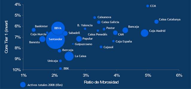 Principales bancos de España