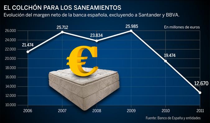 BdE recomienda reducir la remuneración de los depósitos