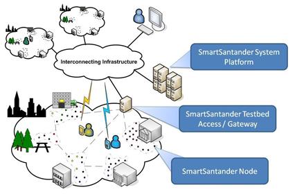 Telefónica destaca por Smart City en Santander