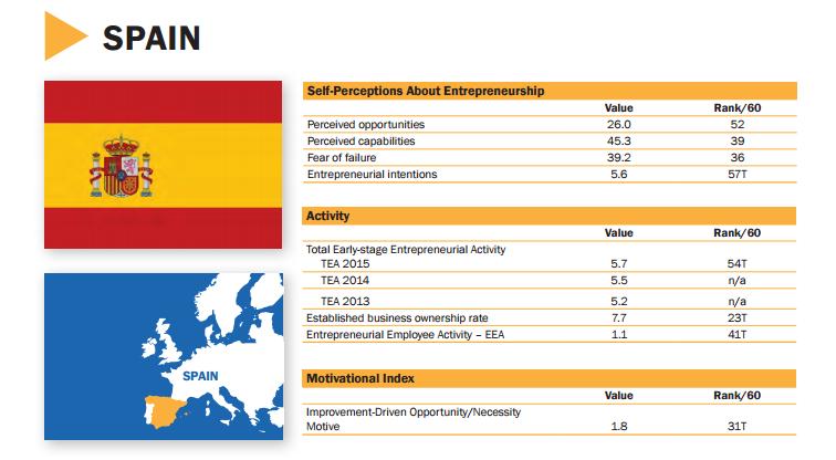 España, en la media de los países europeos con emprendedores motivados por las oportunidades