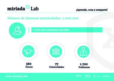MiríadaX (Telefónica) alcanza los 2 millones de alumnos