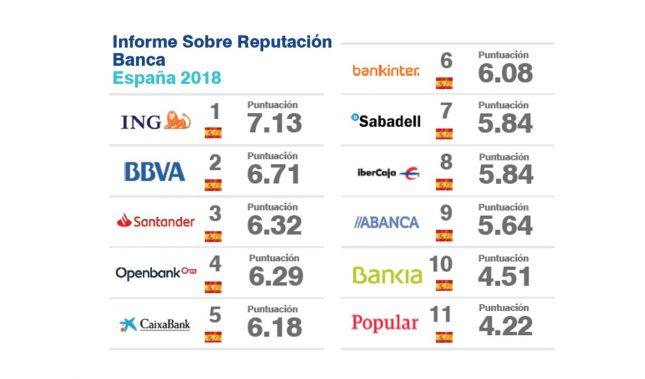 BBVA, Banco Santander y Openbank, las marcas de origen español con mayor reputación en el país